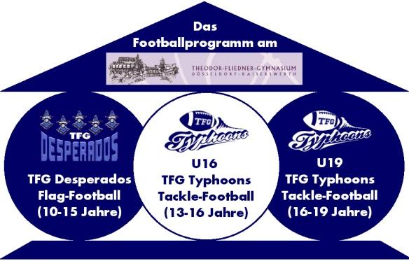 Footballprogramm am TFG